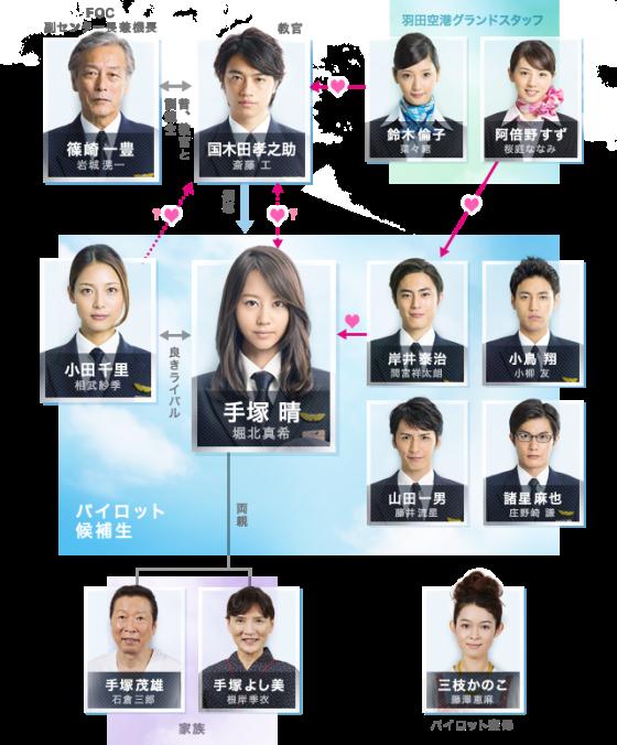 Miss_pilot-chart